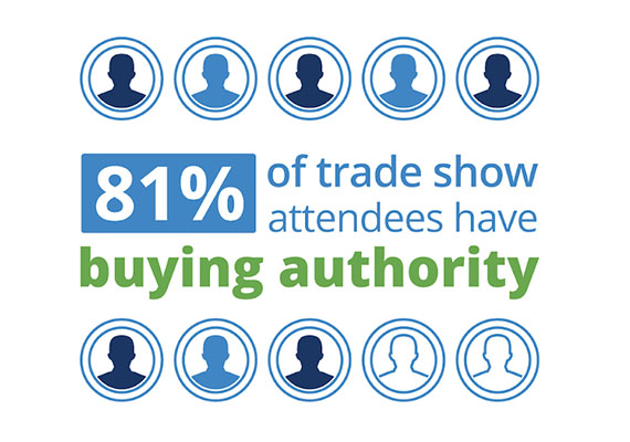 81% of trade show attendees are decision makers